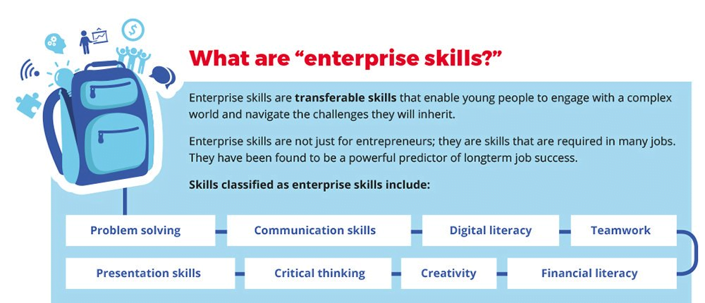 21st Century skills, K-12 online learning insights: what are 21st Century skills?