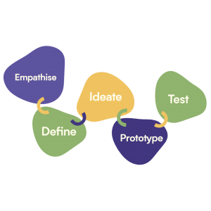 assessing innovation, What Google can teach educators about assessing innovation